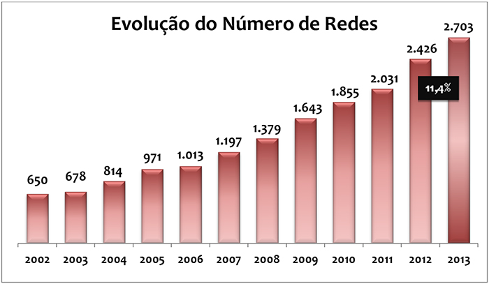 Gráfico da Evolução do Número de Redes 2013