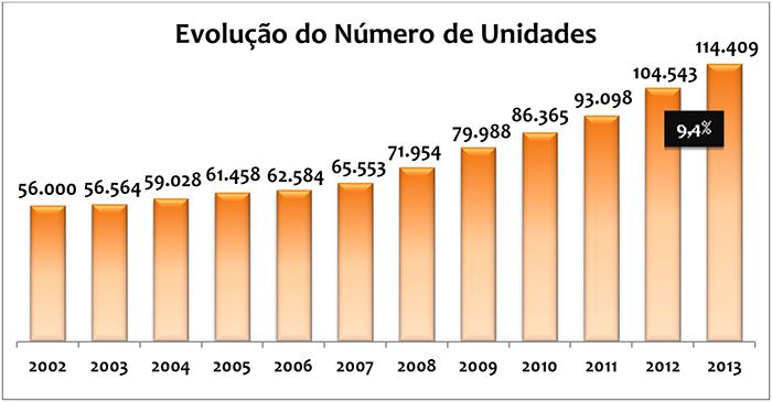 Gráfico da Evolução dos Números de Unidades 2013