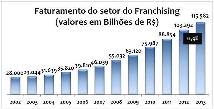 Gráfico Faturamento do Franchising 2013