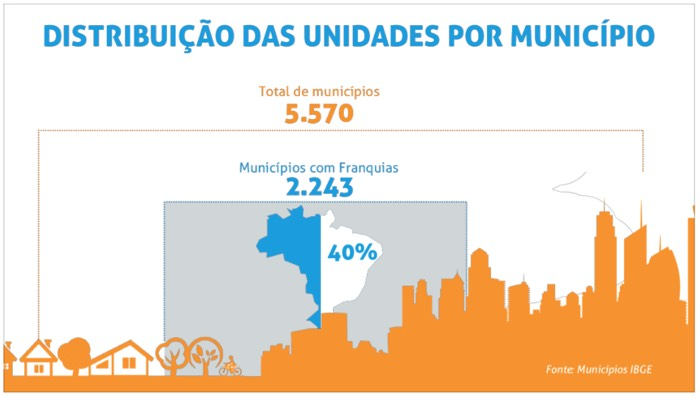 Distribuicao-unidades-por-municipio-2015 - Números do Franchising ABF