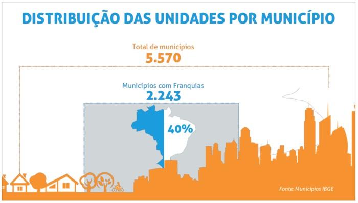 Distribuicao-unidades-por-municipio-2015 - Números do Franchising ABF