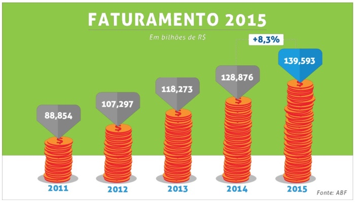 Faturamento 2015 - Números do Franchising ABF