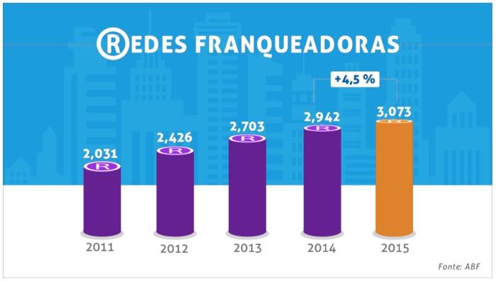 Redes-Franqueadoras 2015 - Números do Franchising ABF