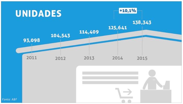 Unidades-franquias-2015 - Números do Franchising ABF