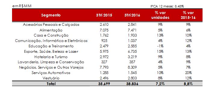 Setor de franquias cresce 8,8% no 3º Tri, indica pesquisa da ABF