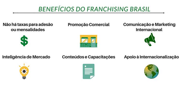 Benefícios do Franchising Brasil