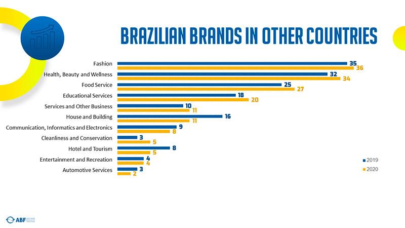 Brazilian Brands