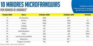 Microfranquias investimento